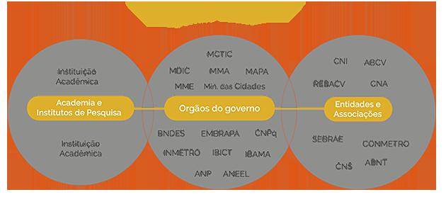 Comite gestor2
